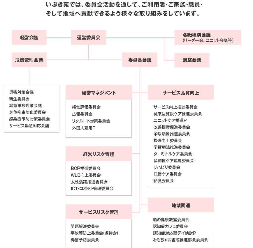 委員会・プロジェクト体系図